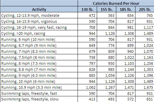 how many calories MTB riding